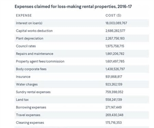 Expenses claimed for loss-making properties (ATO)